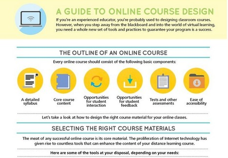 Guide to Online Course Design - infographic | P O C: Présentation Originale des Connaissances | Scoop.it