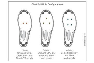Bike Shoes: How to Choose   SportActive Cycling tips   Scoop.it