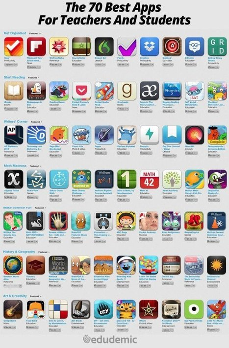 The 70 Best Apps For Teachers And Students | Edudemic | Soup for thought | Scoop.it
