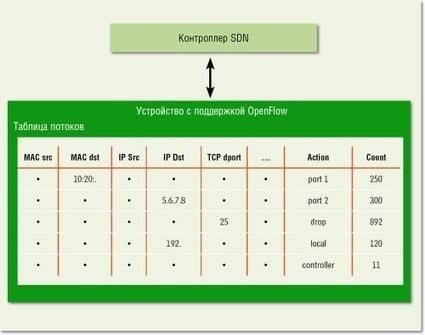SDN: кому и зачем это надо? | Technology | Scoop.it