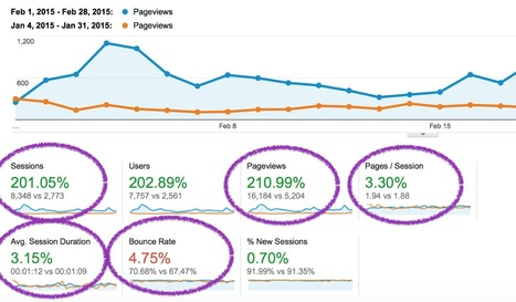 5 Actionable Analytics Reports for Internal Site Search | Online Marketing Resources | Scoop.it