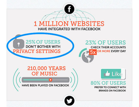 10 Surprising Social Media Statistics | digital... | Personal branding and social media | Scoop.it