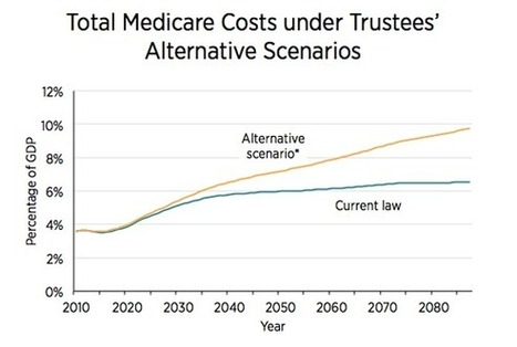 Will The Recent Slowdown in Health Care Cost Growth Improve Medicare's Financing Outlook? | Mercatus | Everything Healthcare | Scoop.it