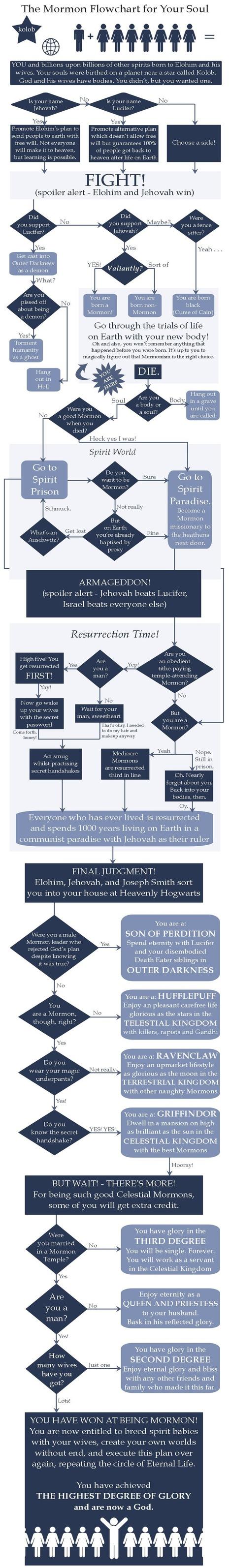 Mormon Flow Chart for Your Soul   WTF?   Scoop.it