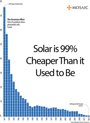 Solar is 99% Cheaper Than It Used To Be - New Age of Energy Campaign | Mosaic | leapmind | Scoop.it
