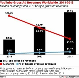Article: Advertisers to Spend $5.60 Billion on YouTube in 2013 Worldwide | Digital-News on Scoop.it today | Scoop.it