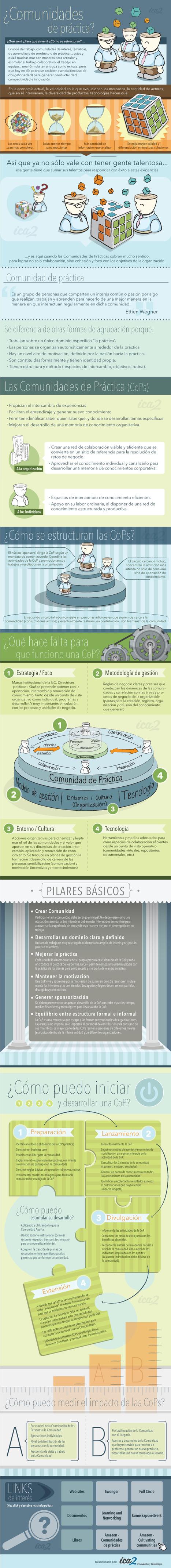 Educación tecnológica: ¿Comunidades de prácticas en Educación? | A New Society, a new education! | Scoop.it