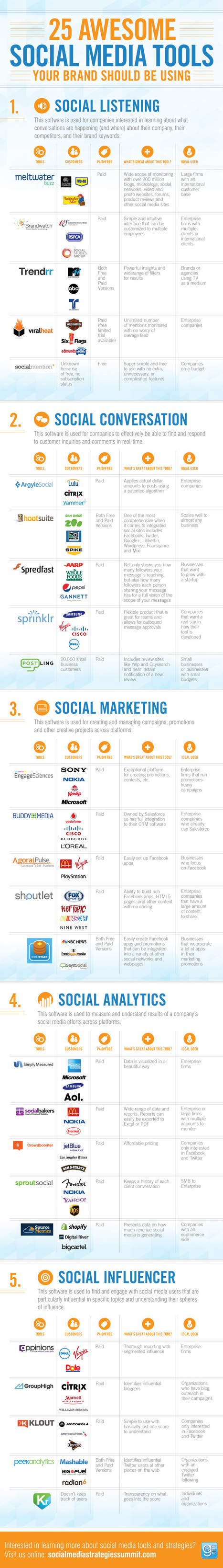 Infographic: 25 Awesome Social Media Tools - Ma... | Insights | Scoop.it