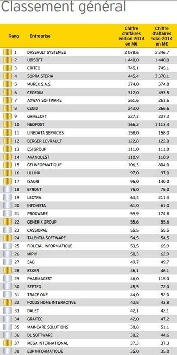 5ème édition du Panorama Top 250 des éditeurs et créateurs de logiciels français   Distribution, Enseignes et points de vente - www.codoc.fr   Scoop.it