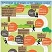 Infographie : Les règles essentielles pour une bonne stratégie sur les réseaux sociaux   Initia3 - Conseils numériques TPE - PME   Scoop.it