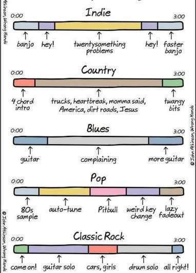 Analysis of Song Categories [Comic]   Social Media, Marketing and Promotion   Scoop.it