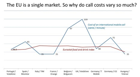 EUROPA - PRESS RELEASES - 774% difference in phone call prices across the EU | Luxembourg (Europe) | Scoop.it