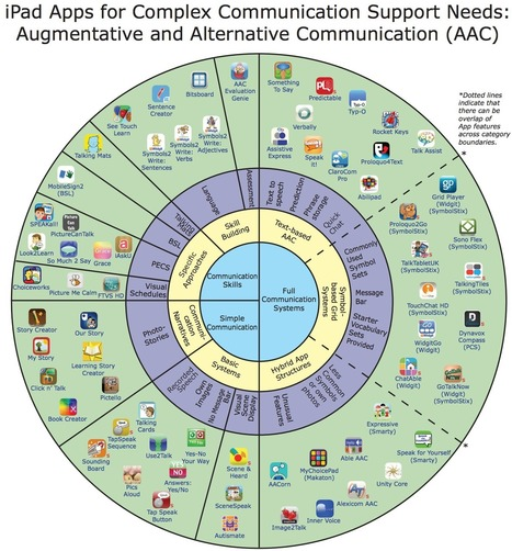 Wheel of AAC Apps by Sally Millar and Gillian McNeill of CALL Scotland | Using iPads in Education | Scoop.it