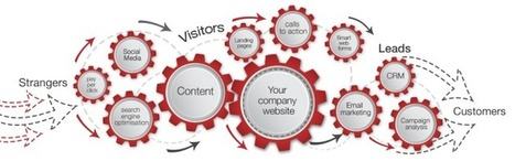 A 10 Step Marketing Plan for Successful B2B Lead Generation   GoBeyond   Social Leads Generation   Scoop.it