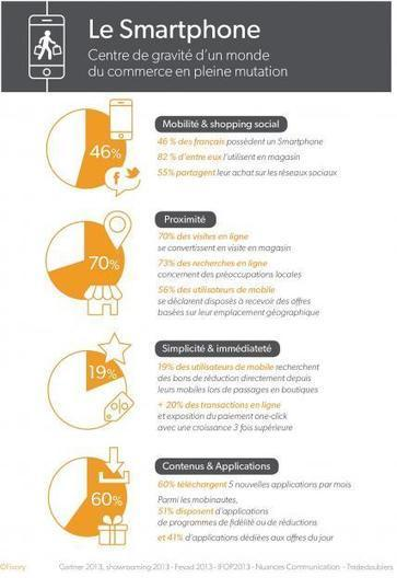 Le Smartphone et le commerce : portrait d'une révolution annoncée - Les Échos | marketing mobile | Scoop.it