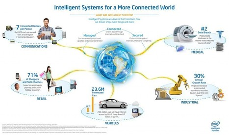 Celebrating International Internet of Things Day! | Service Systems | Scoop.it