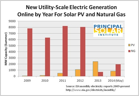 New PV and Natural Gas Electric Capacity - US - Principal Solar Institute | Webinars, Whitepapers and Publications | Scoop.it