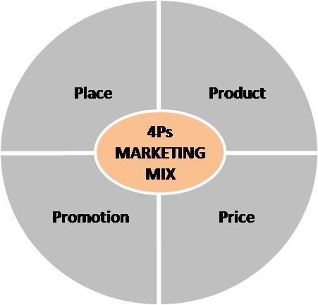 Marketing 10 Understanding the Marketing Mix Concept – 4Ps | Online Marketing Resources | Scoop.it