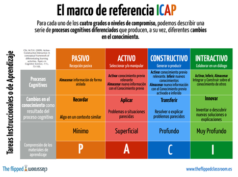 "¿Conoces el marco de referencia ""ICAP""? 