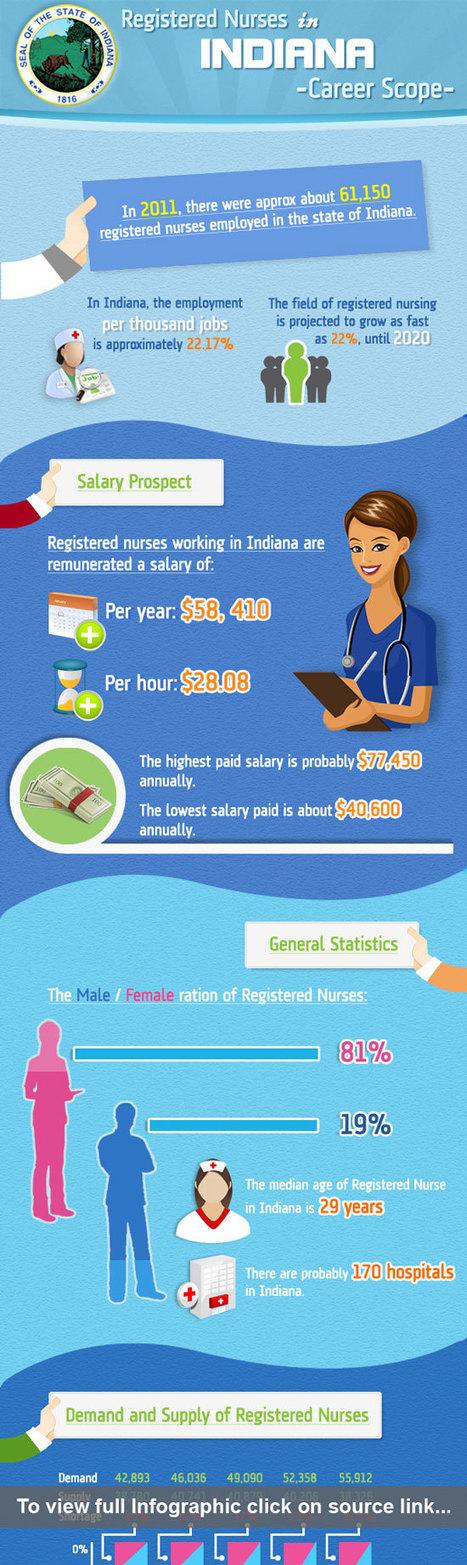 Registered Nurses In Indiana Career Scope | Nursing Blogs | Scoop.it