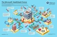 Infografías | MicrosoftHealthVault | Salud 2.0 | Karmeneb | Scoop.it