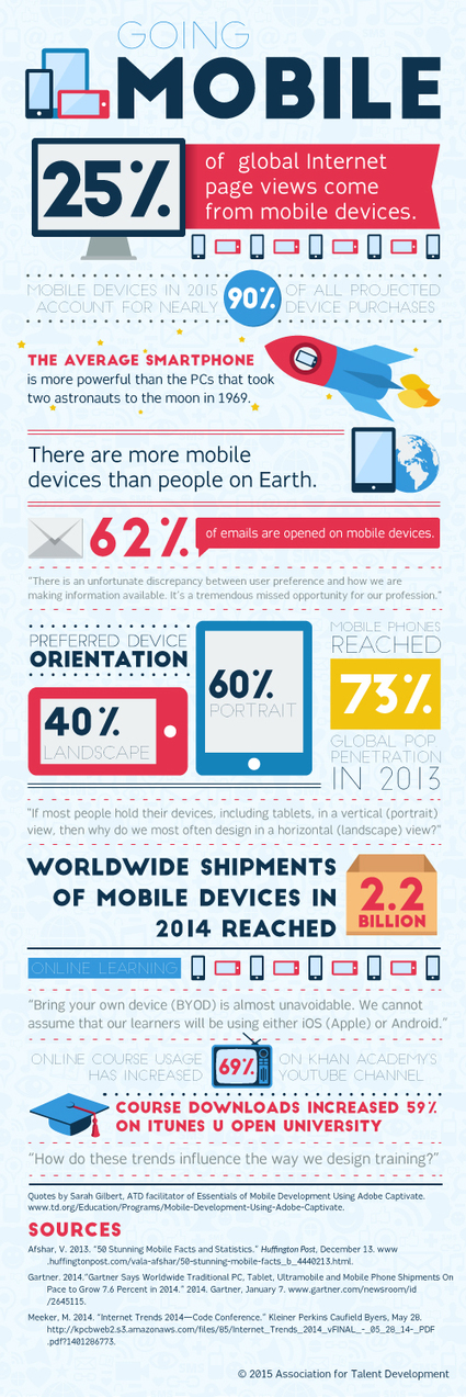 Going Mobile: An ATD Infographic | Learning Trends | Scoop.it