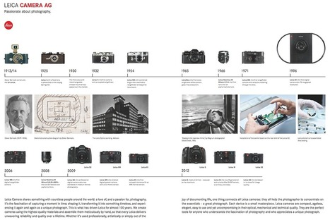 Shooting Film: History of Leica Cameras by Images | L'actualité de l'argentique | Scoop.it