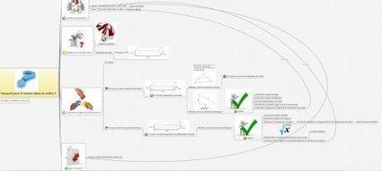 Une carte heuristique pour faire une démarche d'investigation en maths - Aide aux élèves en difficulté   Formation Mind Mapping   Scoop.it