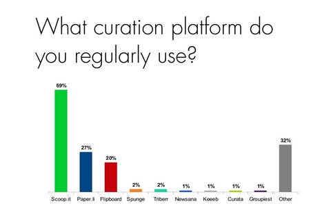Scoop.it found #1 content curation platform in 2014 Content Curation Survey by MyNews.is | Scoop.it on the Web | Scoop.it
