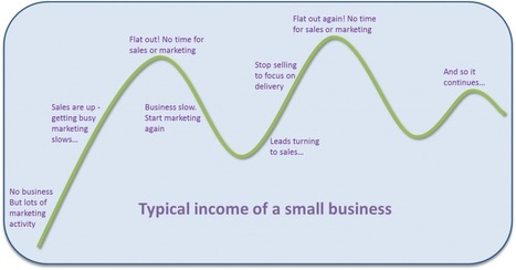 The Peaks and Troughs of business. How to turn it into constant, steady growth | Selling through Channels | Scoop.it