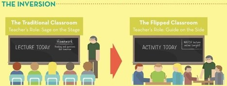 The Flipped Classroom | Technology Enhanced Learning in HLS | 21st Century pedagogics | Scoop.it