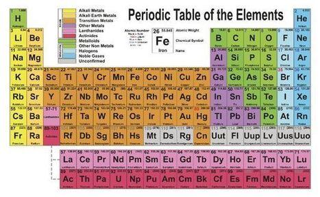 tabla periodica de elementos quimicos en ingles choice image tabla periodica sistema ingles image collections periodic - Tabla Periodica De Los Elementos En Ingles Con Nombres