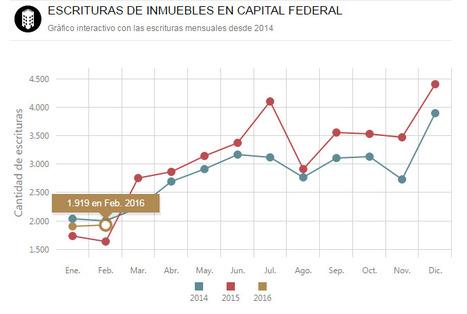 Moderado optimismo entre las inmobiliarias por la suba en las ventas | Actualidad Inmobiliaria | Scoop.it