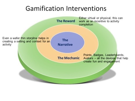 La Gamification entra en el personalized learning! por @JuanDoming | Organización y Futuro | Scoop.it