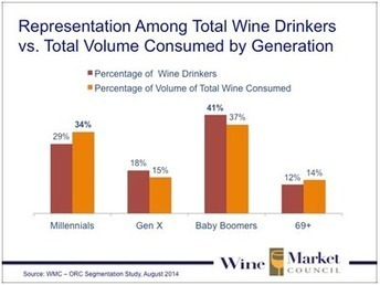 Over-Represented Wine Drinkers: Millennials, Greatest Generation | Autour du vin | Scoop.it