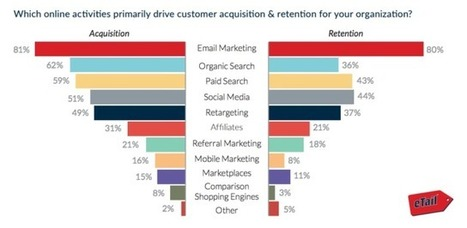 The Top Online Marketing Activities for Small and Medium-Sized Businesses | Marketing Technology | Integrated Brand Communications | Scoop.it