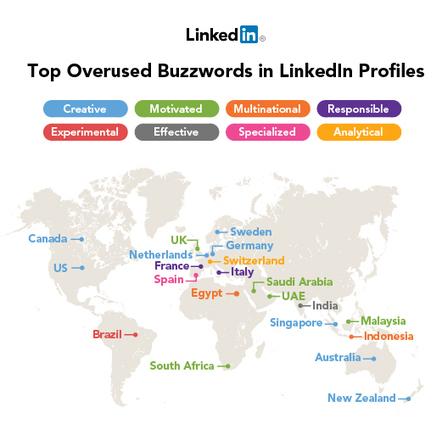 LinkedIn Blog » Top 10 Overused Professional Buzzwords 2012 [INFOGRAPHIC] | Catering, Food Baskets, Delicatessan, Parties, Weddings | Scoop.it