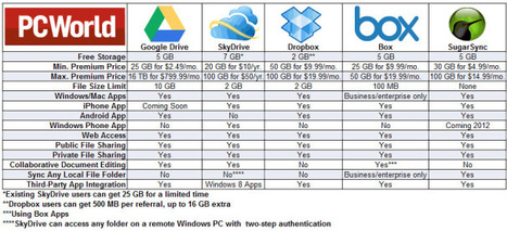 Storage: Google Drive vs. The Rest | Cloud Central | Scoop.it
