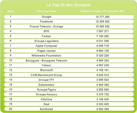 Un an de mesure d'audience de l'Internet mobile par Médiamétrie - Offremedia | Radio 2.0 (En & Fr) | Scoop.it