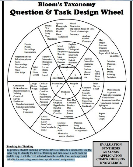 Don't Miss This Awesome Bloom's Taxonomy Wheel ~ Educational Technology and Mobile Learning | Leren met ICT | Scoop.it
