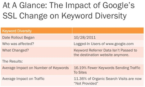 Websites Get Traffic From 16% Fewer Keywords After Google's SSL Change [New Data] | Social media culture | Scoop.it