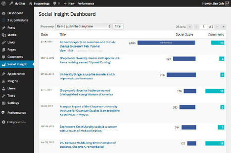 5 Ways To Track Social Media Metrics Right From The WordPress Dashboard | Social Media Monitoring | Scoop.it