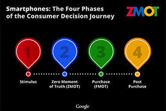 A Modern Marketing Strategy – Social Media Marketing & ZMOT from Google | Customer Decision Journey | Scoop.it