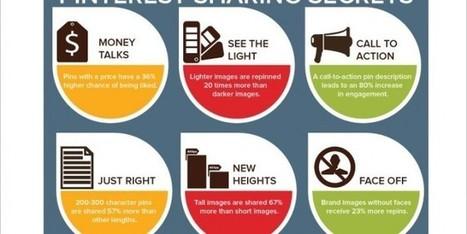 Pinterest Secrets: Images that Receive the Best Engagement | Pur-T Marketing Madness | Scoop.it