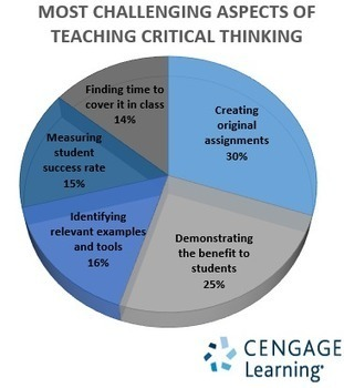 Solving the Biggest Challenge of Teaching Critical Thinking | Thinking Clearly and Analytically | Scoop.it