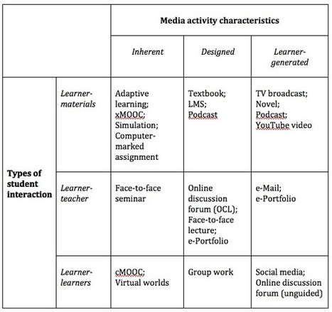 E-Learning : Interactivity and the choice of media | Learning Happens Everywhere! | Scoop.it