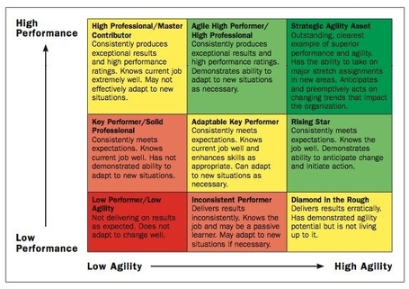 Agility: The Ingredient That Will Define Next Generation Leadership - Forbes | What I Wish I Had Known | Scoop.it