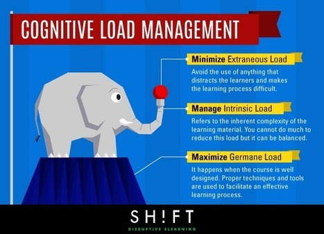 Managing Cognitive Load in eLearning Infographic - e-Learning Infographics | elearning stuff | Scoop.it