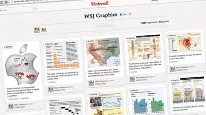 Pinterest para periodistas: cinco formas de uso   Periodismo Ciudadano   Periodismo Ciudadano   Scoop.it