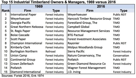 U.S. Timberland Ownership Over Time | Timberland Investment | Scoop.it